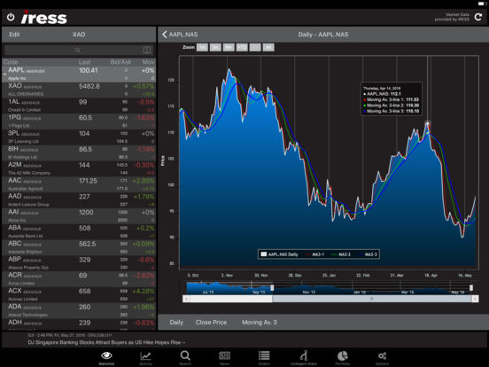 Iress trading system