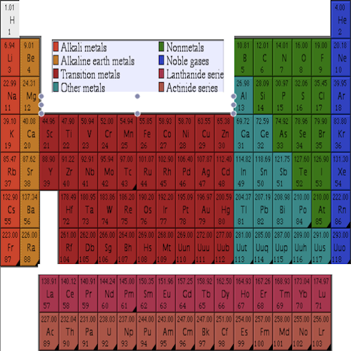 periodic table quiz sporcleperiodic table movies quiz sporcle worlds largest - Periodic Table Quiz Sporcle