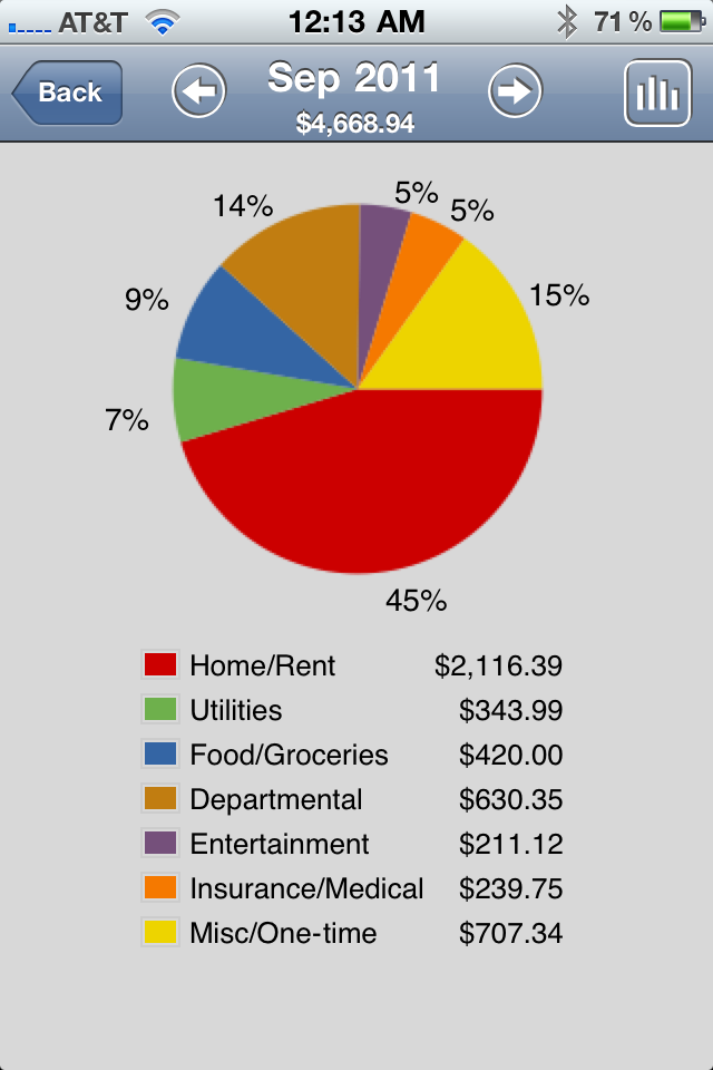 PocketFullOfApps | 'Home Budget' Syncs Household Expenses