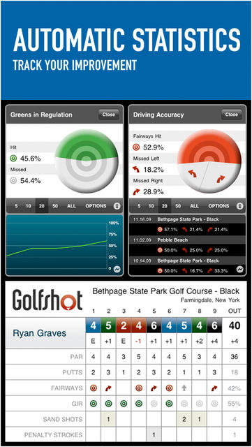 Golfshot: Golf GPS - iPhone Mobile Analytics and App Store Data