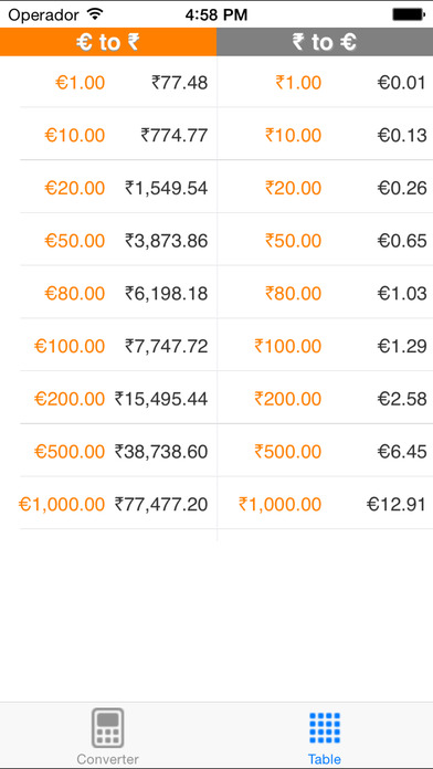 Euro to Indian Rupee iPhone Screenshot 2