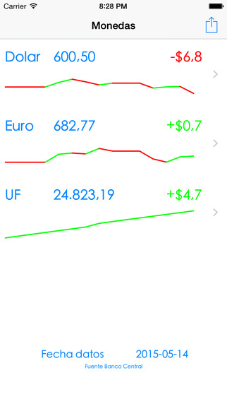 Monedas Chile