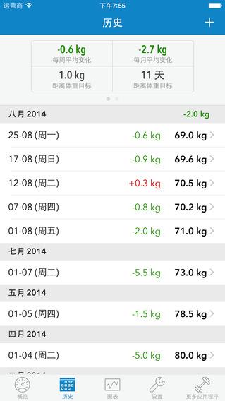 WeightDrop PRO – 专为减肥设计的体重记录和身高体重指数(BMI)控制工具
