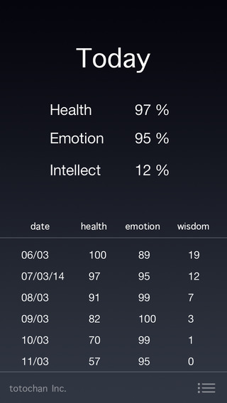 What Will My Day Be Like Personal Biorhythm Forecast Pro
