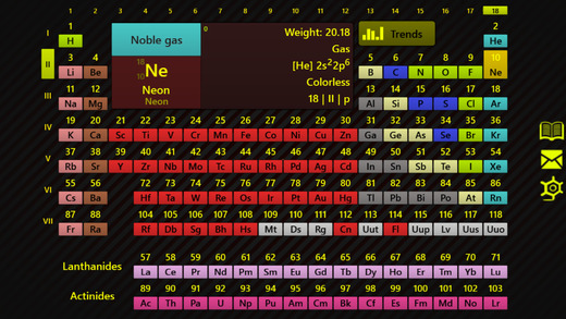 Periodic Table - Chemistry Tools