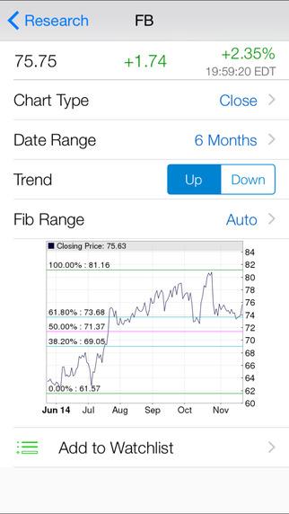 Fibonacci Stock Chart : Pro Fibonacci Retracement Chart with Real Time Quote and Unlimited Watch-lis