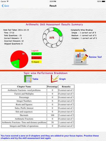 Adaptive SAT - Math Lite