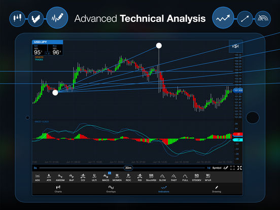 Forex trading ipad apps