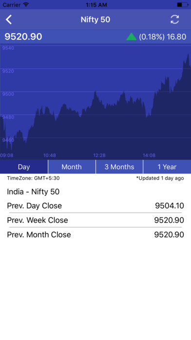 View the basic ^KS11 stock chart on Yahoo Finance. Change the date range, chart type and compare KOSPI Composite Index against other companies.