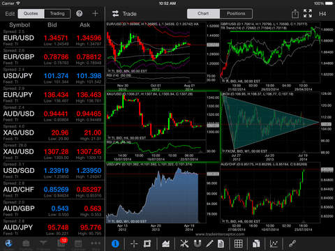 Forex technical screener