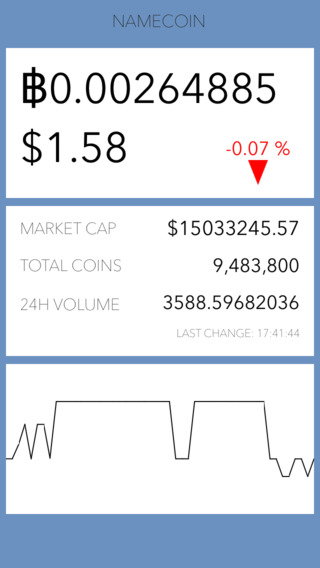Namecoin Ticker - Free Real-Time Namecoin Ticker Currency Price NMC Trade Graph and Namecoin Price