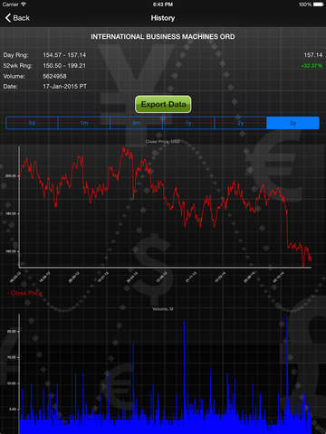 Forecastica Lite for iPad - Stock Market Signals with Charts and Technical Analysis