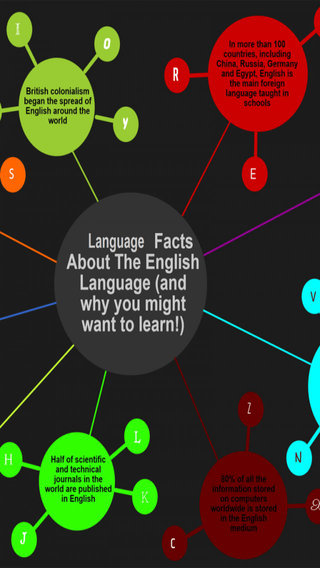 Language Facts Images Messages Latest Facts New Facts