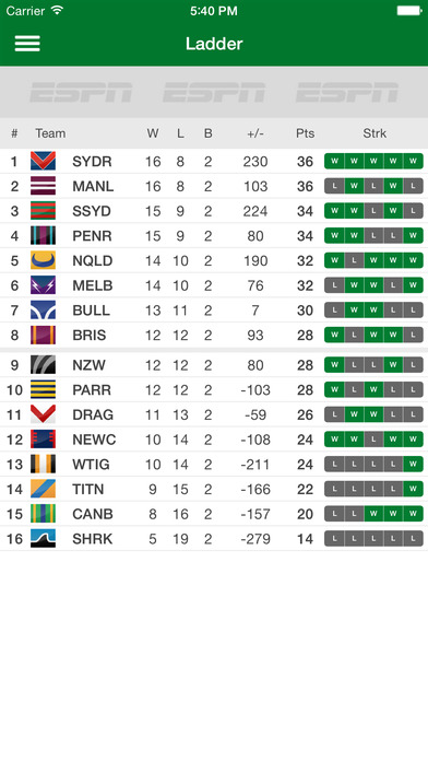 NRL Live Scores League Now iPhone Screenshot 2