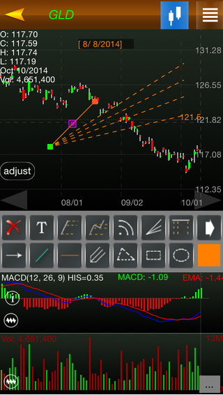 Stockchart++ for iphone6 6plus