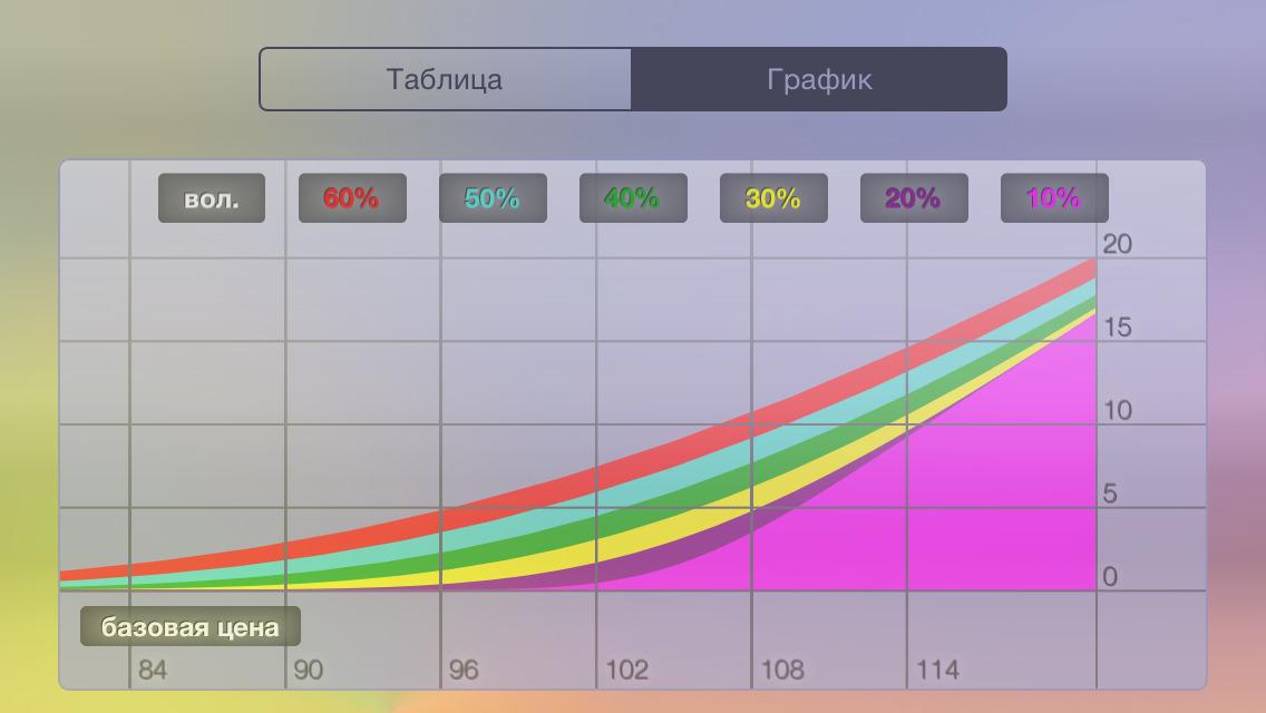 Как делать технический анализ графиков на форекс