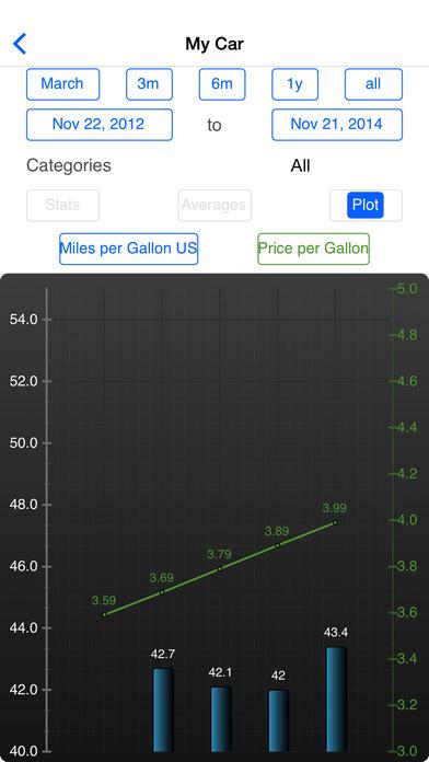 Fuel Log 3 iPhone Screenshot 1