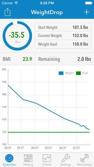 WeightDrop PRO – Weight Tracker and BMI Control Tool for Weight Loss - Get Fit Lose Weight