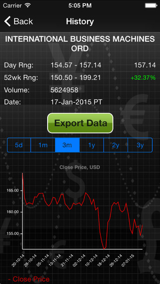 Forecastica Premium for iPhone - Stock Market Quotes & Signals with Charts and Technical Analysis Screenshots