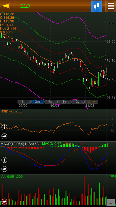 Global Indices iPhone Screenshot 1