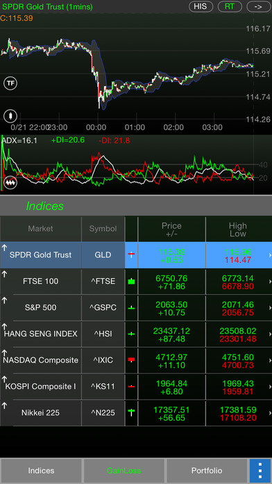Global Indices iPhone Screenshot 3