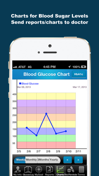 Blood Glucose (Sugar) Tracker - iDiabetes iPhone Screenshot 1