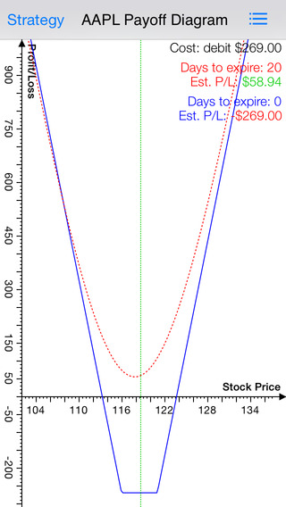 Strangle Free - Options Strategy Calculator Chart with Live Options Chain and Real Time Stock Quote