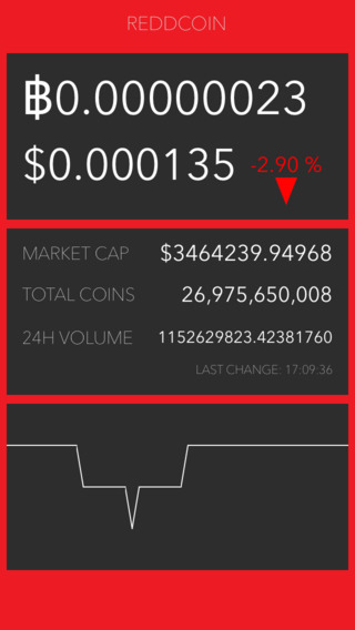Reddcoin Ticker - Free Reddcoin Price Currency Price RDD Trade Graph and Real-Time Reddcoin Ticker