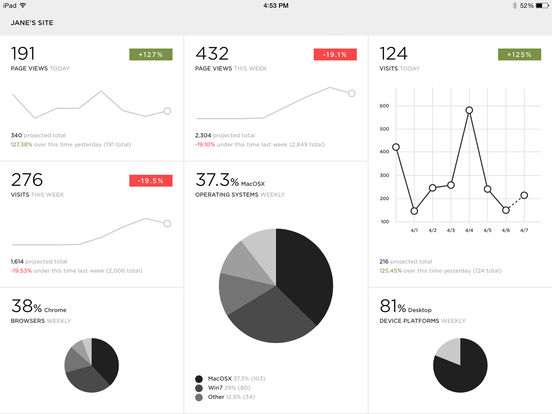 Squarespace Metrics screenshot