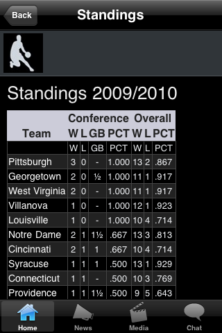 Massachusetts College Basketball Fans screenshot #3