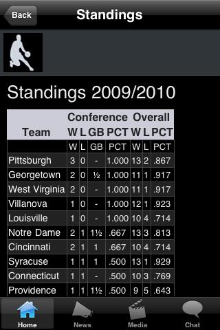 Virginia M College Basketball Fans screenshot #3