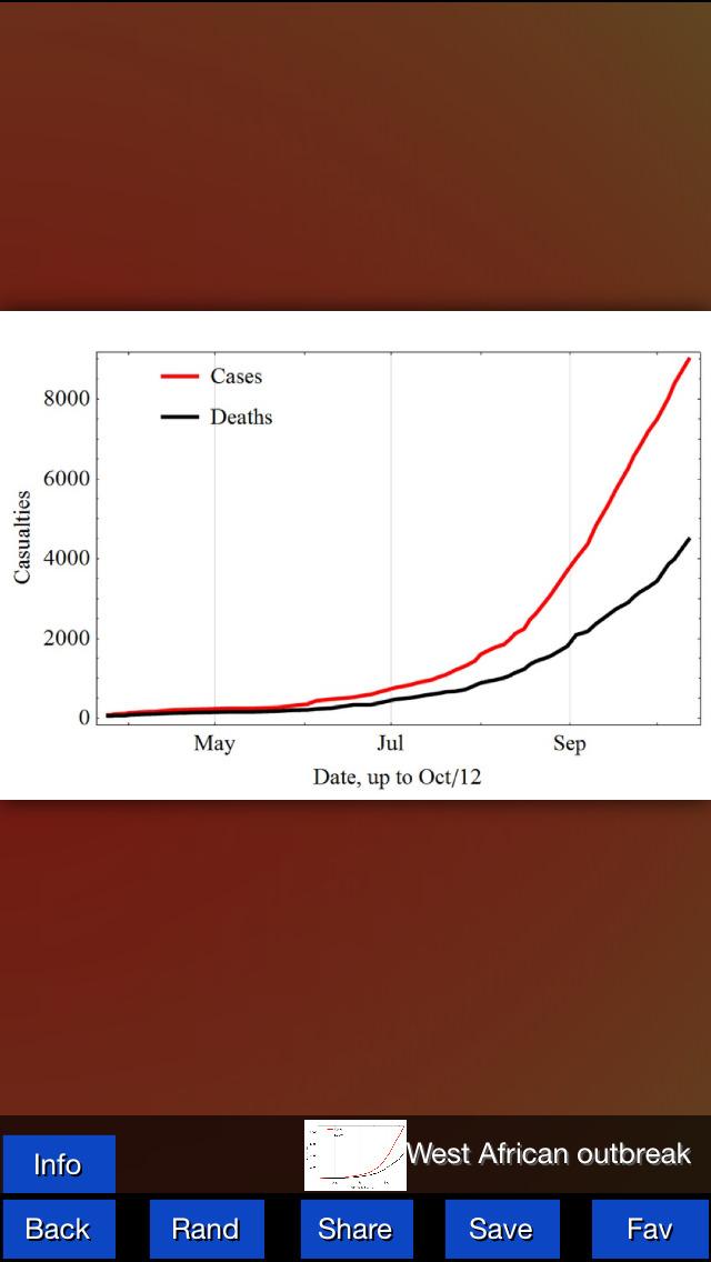 Ebola Virus Pro screenshot 3