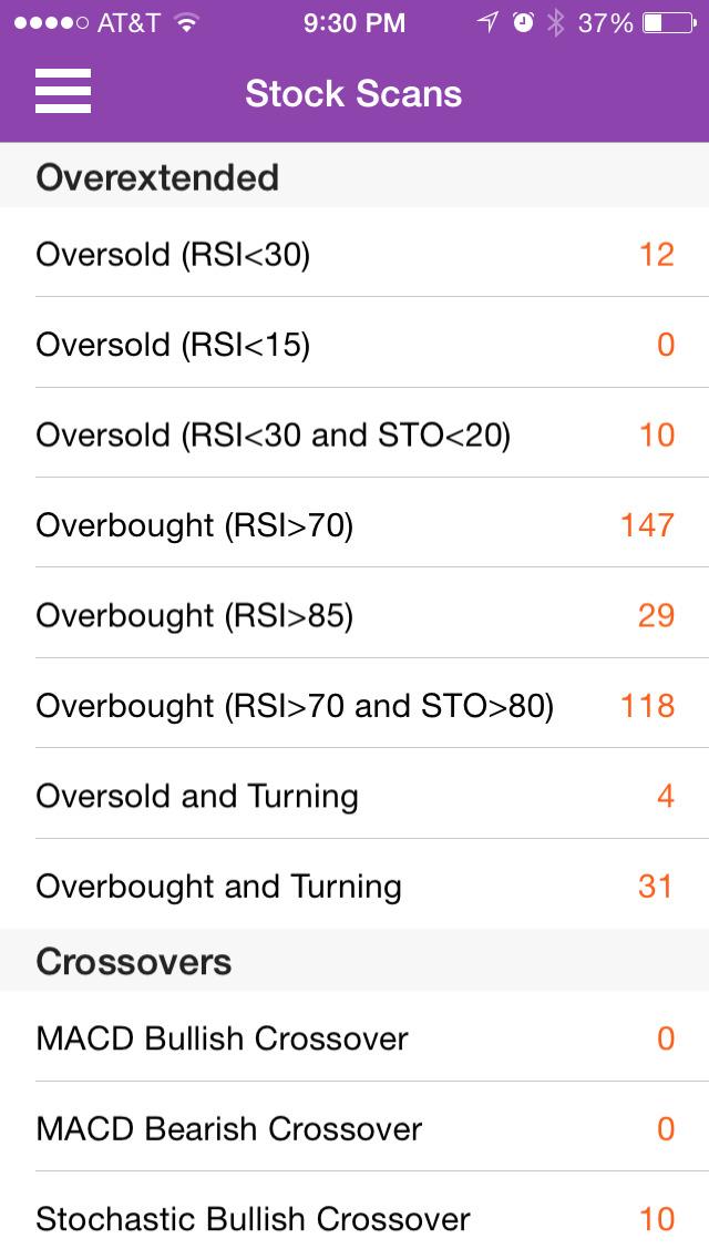 DAILY STOCKS: Stock Market Scans & Analysis screenshot 1