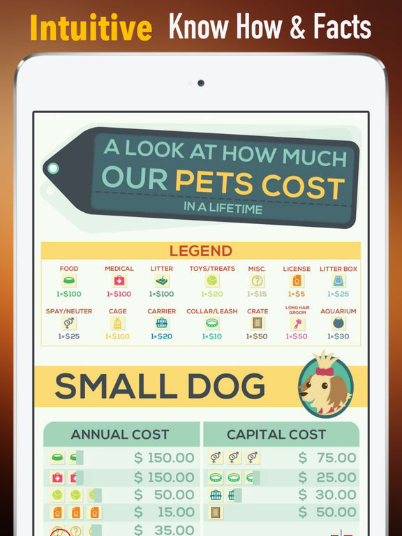 The Costs of Owning a Pet:Foods,Toys and Treats screenshot 6