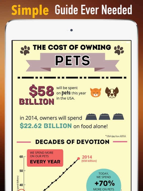 The Costs of Owning a Pet:Foods,Toys and Treats screenshot 7